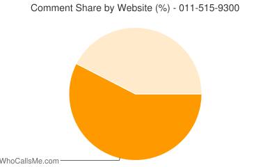 Comment Share 011-515-9300
